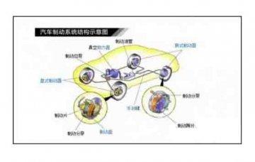 广州优航汽车教学设备:制动系统维护