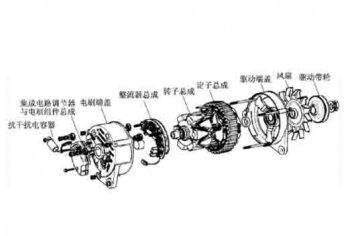 汽车设备实训:交流发电机有哪些结构组成