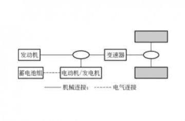 汽车维修教学模型:混合动力汽车的结构原理