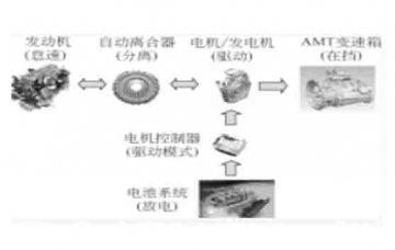电动汽车教学设备:混合动力系统的主要工作模式有那些?