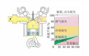 发动机仿真教学软件:发动机减摩技术