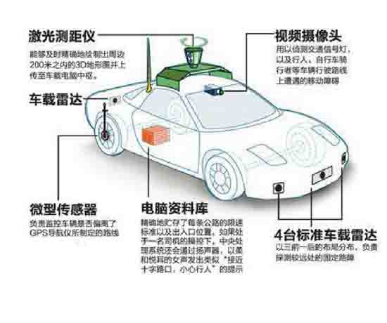 无人驾驶环境感知实训平台