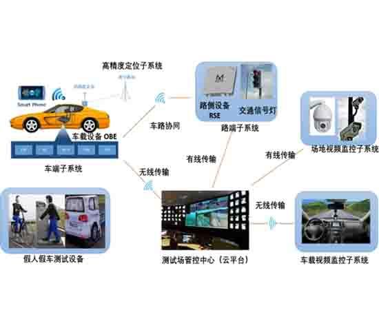 智能网lianqi车测试中心pingtai