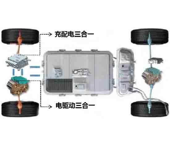电驱三合一测试台架